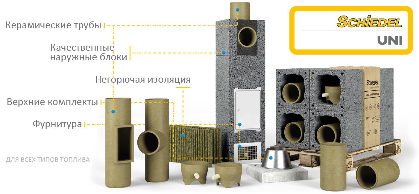 Наружные системы дымоходов камины облицовка кирпичом фото